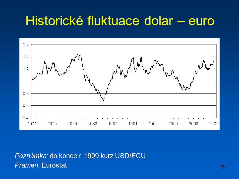 Historické fluktuace dolar – euro