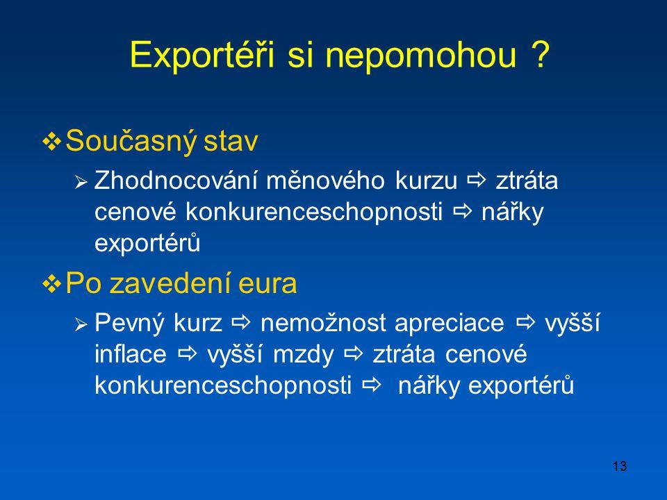 Exportéři si nepomohou