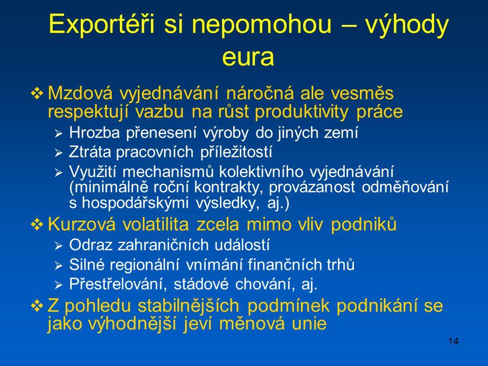 Exportéři si nepomohou – výhody eura