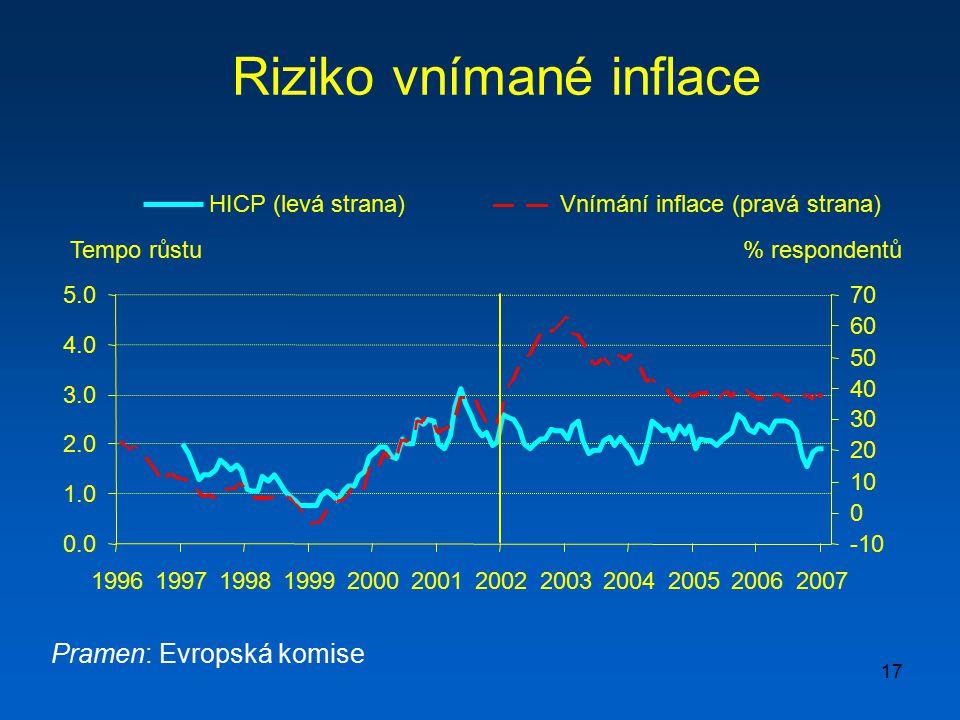 Riziko vnímané inflace