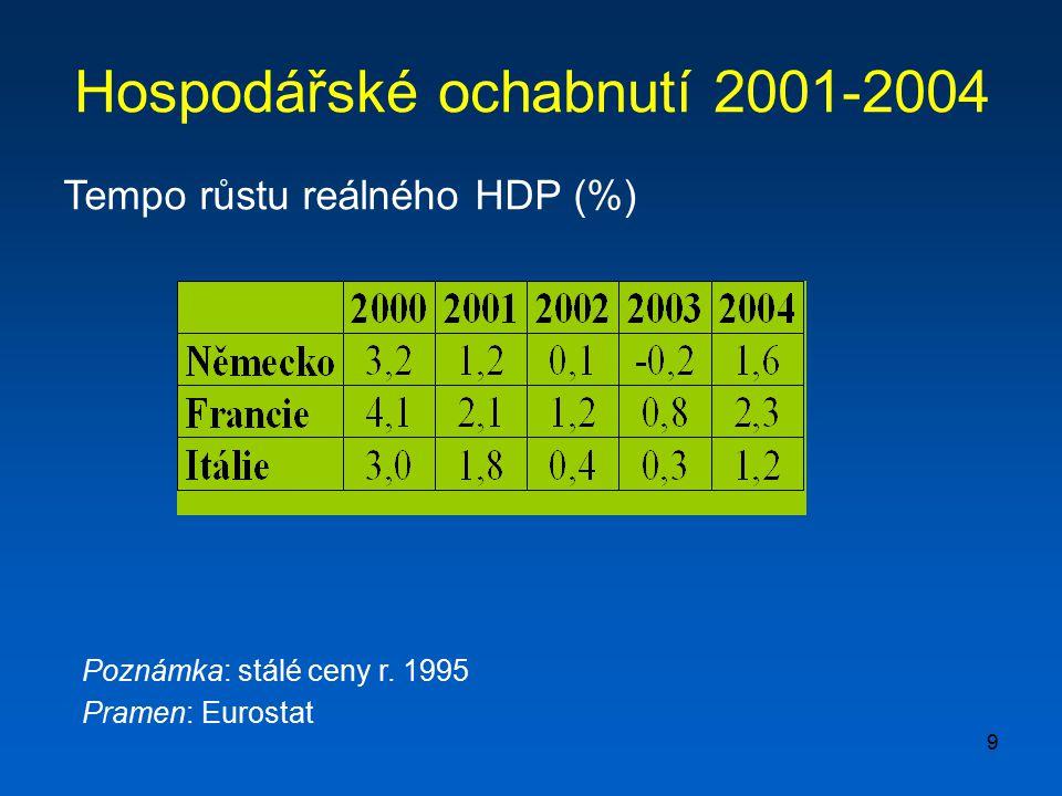 Hospodářské ochabnutí 2001-2004