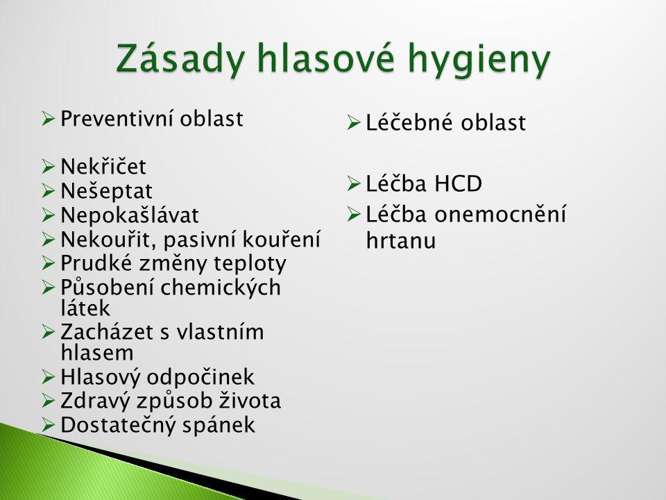 Zásady hlasové hygieny