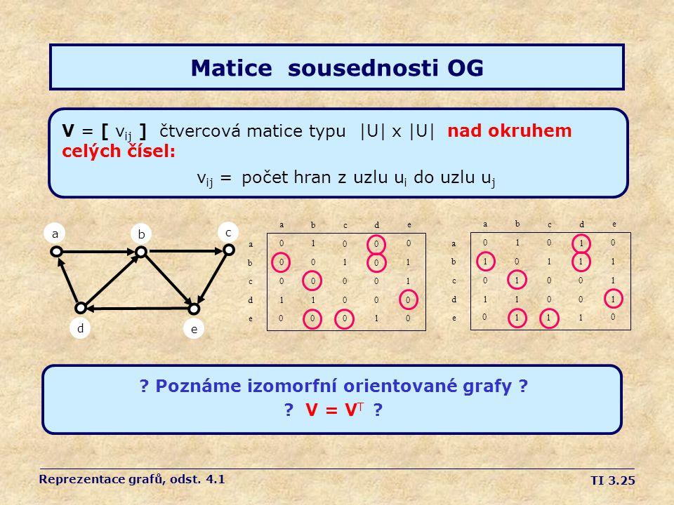 Poznáme izomorfní orientované grafy
