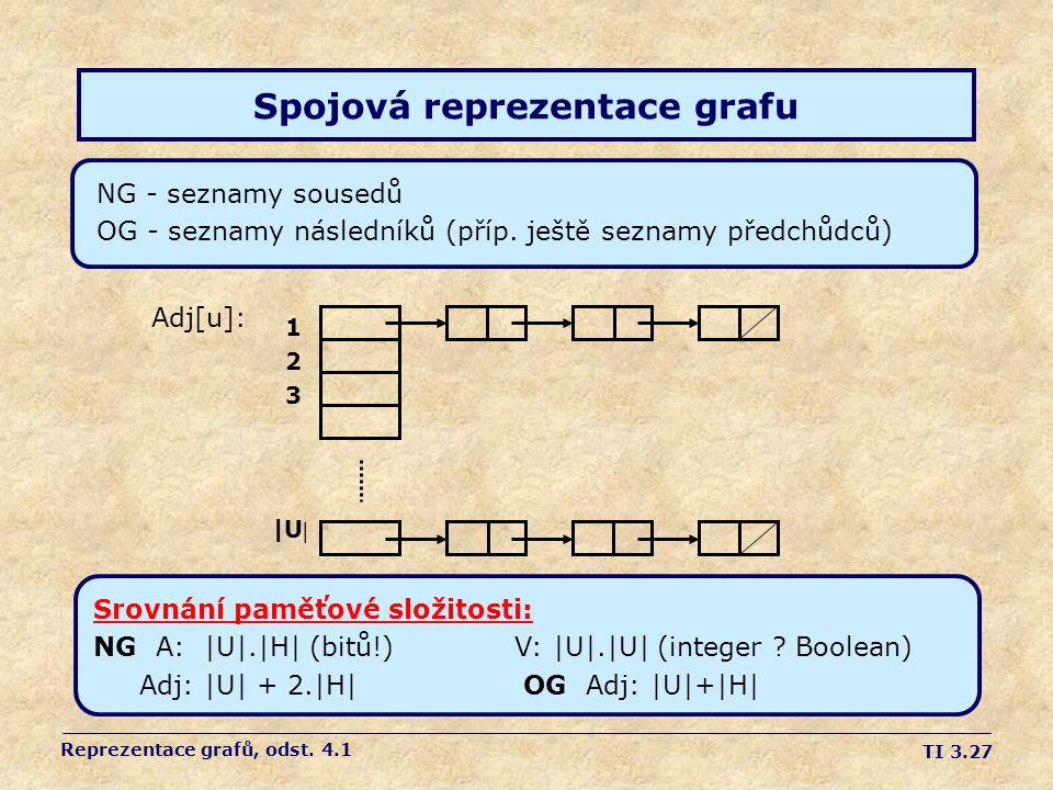 Spojová reprezentace grafu