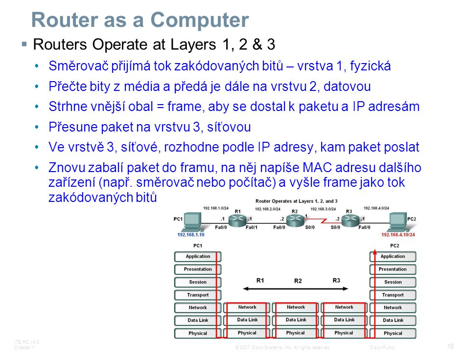 Router as a Computer Routers Operate at Layers 1, 2 & 3