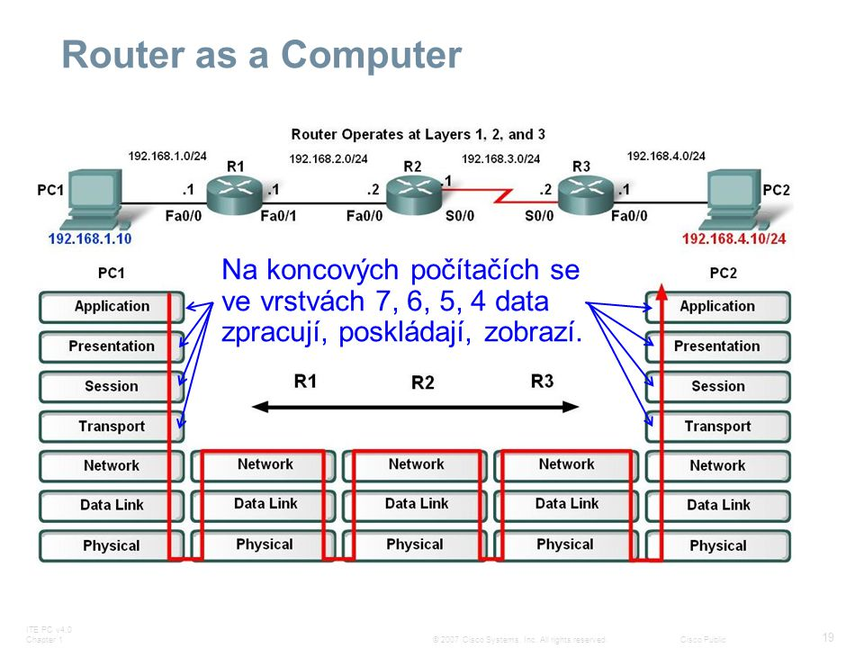Router as a Computer Na koncových počítačích se ve vrstvách 7, 6, 5, 4 data zpracují, poskládají, zobrazí.