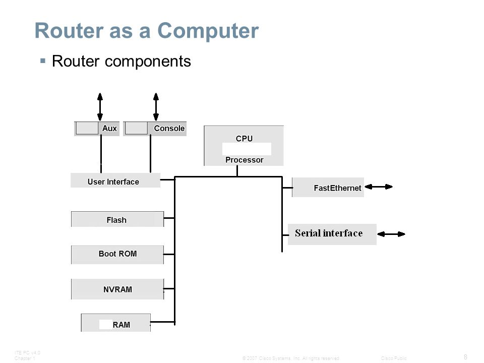Router as a Computer Router components