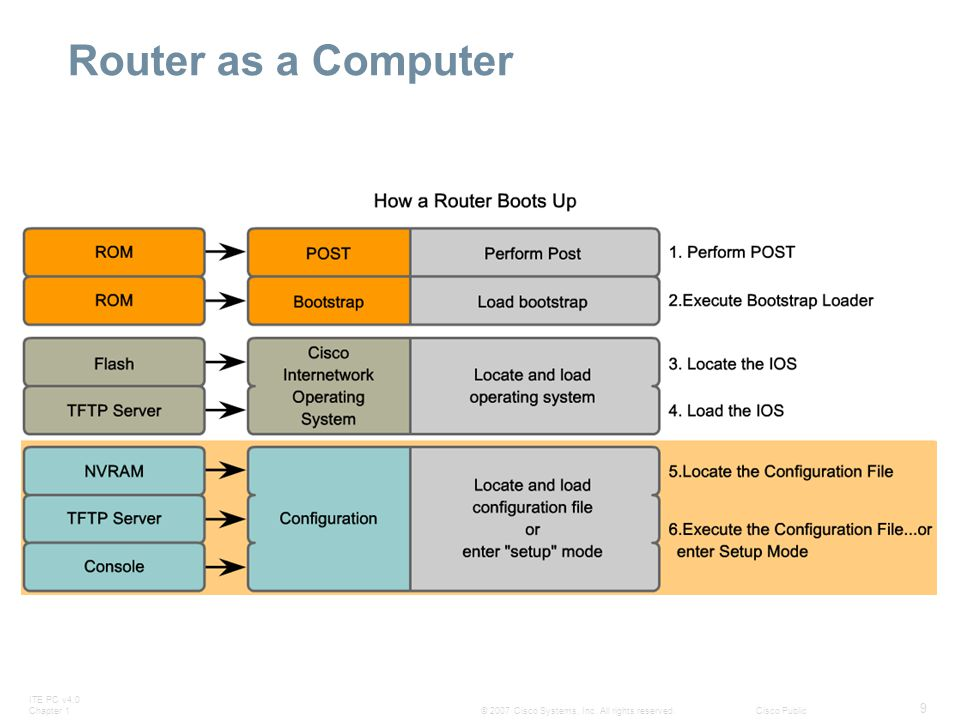 Router as a Computer
