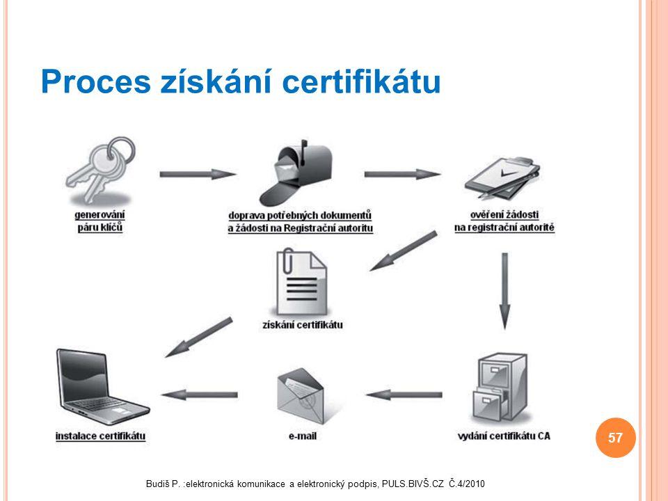 Proces získání certifikátu