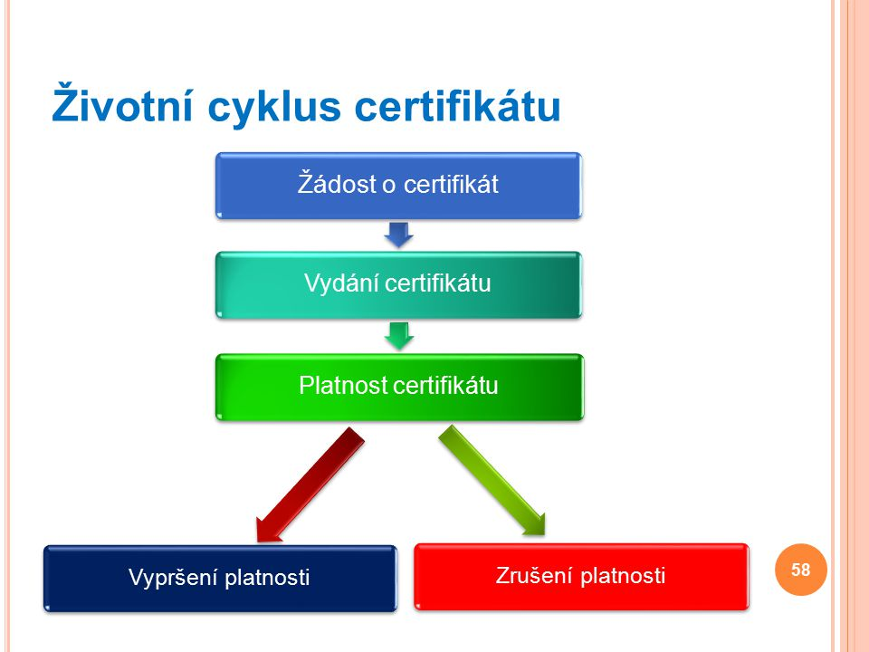Životní cyklus certifikátu