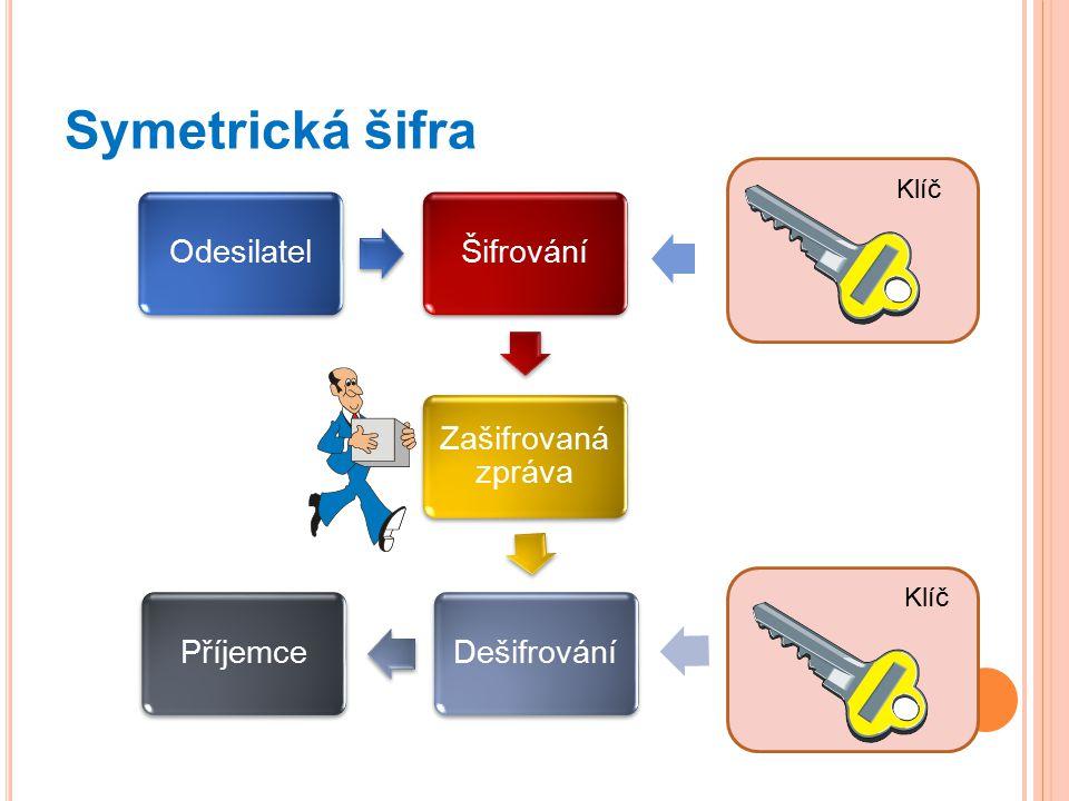 Symetrická šifra Klíč Klíč Odesilatel Šifrování Zašifrovaná zpráva