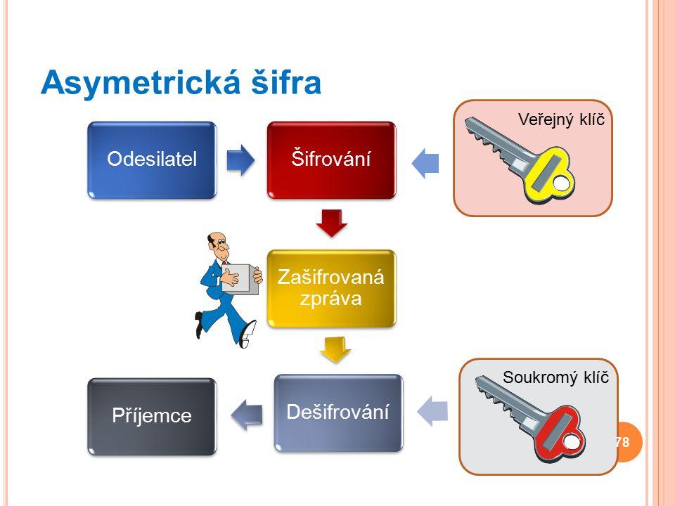Asymetrická šifra Veřejný klíč Soukromý klíč Odesilatel Šifrování