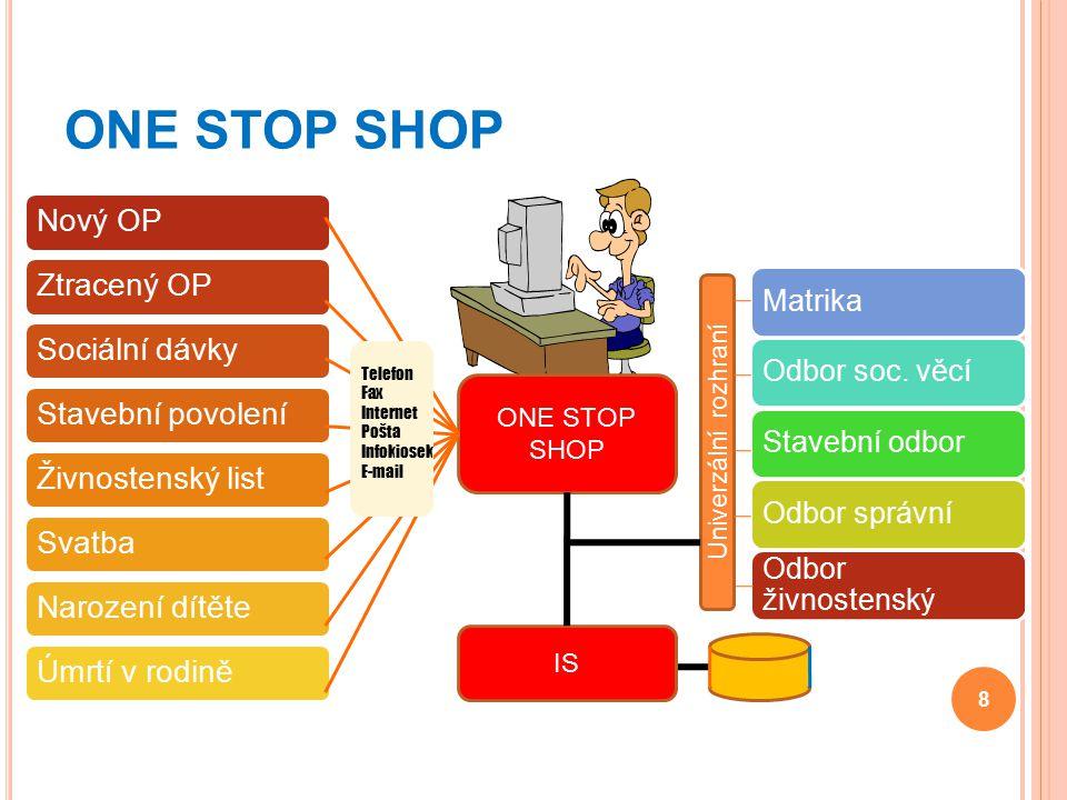 ONE STOP SHOP Nový OP Ztracený OP Sociální dávky Stavební povolení
