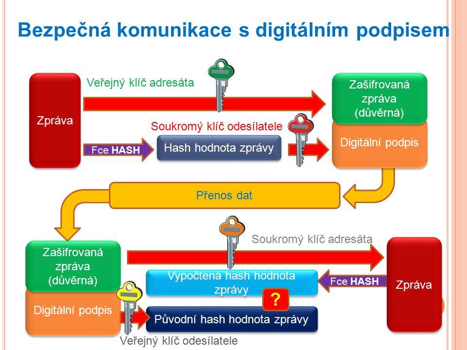 Bezpečná komunikace s digitálním podpisem
