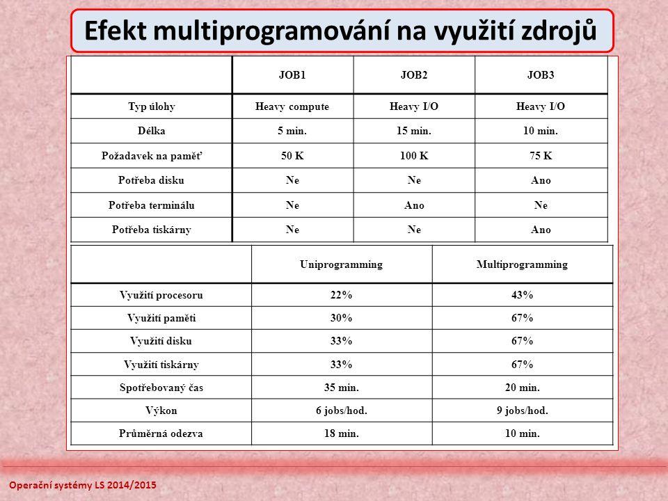 Efekt multiprogramování na využití zdrojů