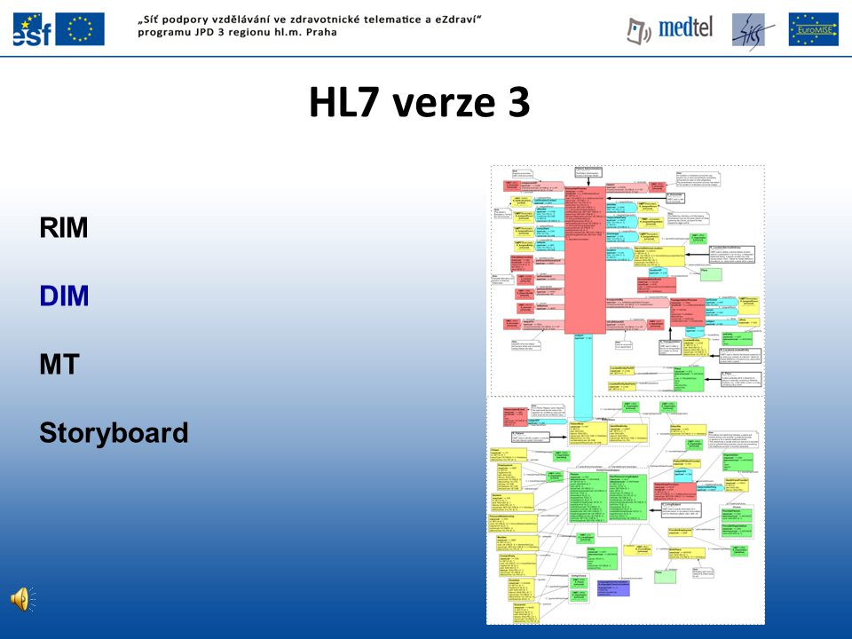 HL7 verze 3 RIM DIM MT Storyboard