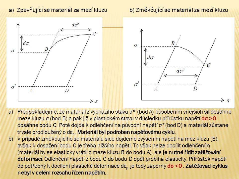 a) Zpevňující se materiál za mezí kluzu b) Změkčující se materiál za mezí kluzu