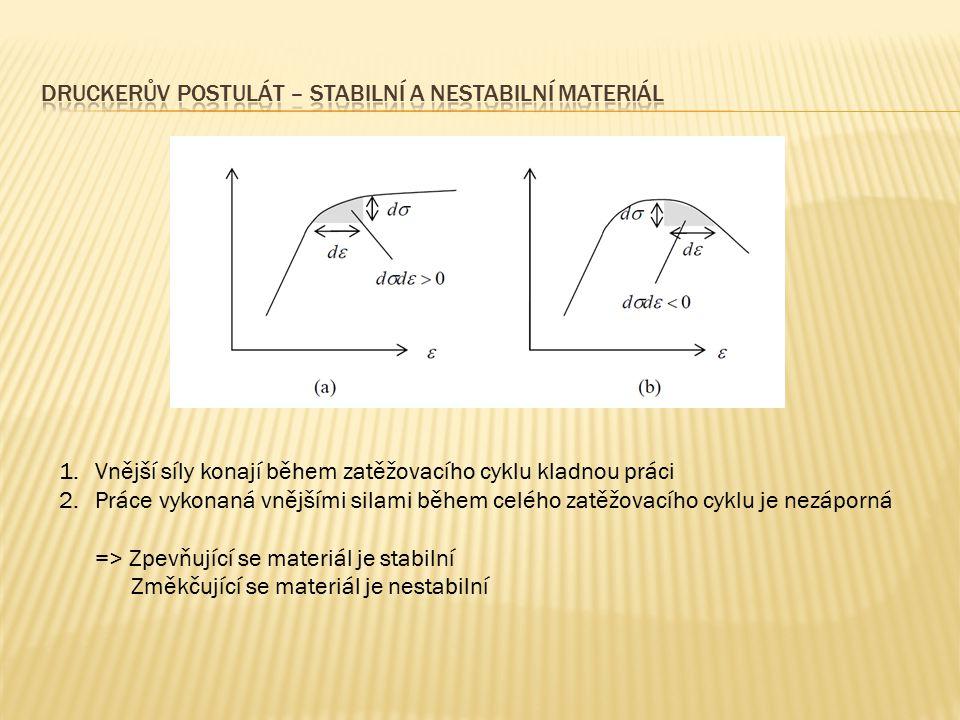 Druckerův postulát – stabilní a nestabilní materiál