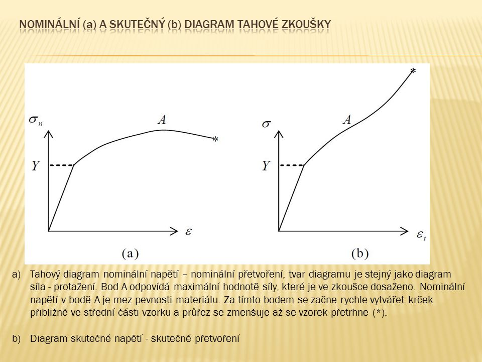 Nominální (a) a skutečný (b) diagram tahové zkoušky