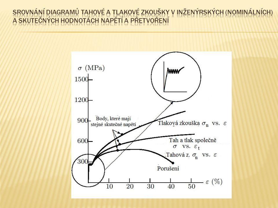 Srovnání diagramů tahové a tlakové zkoušky v inženýrských (nominálních) a skutečných hodnotách napětí a přetvoření