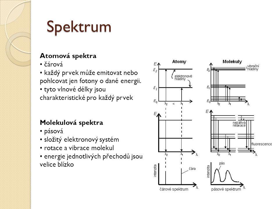 Spektrum Atomová spektra čárová