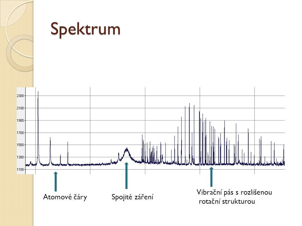 Spektrum Vibrační pás s rozlišenou rotační strukturou Atomové čáry
