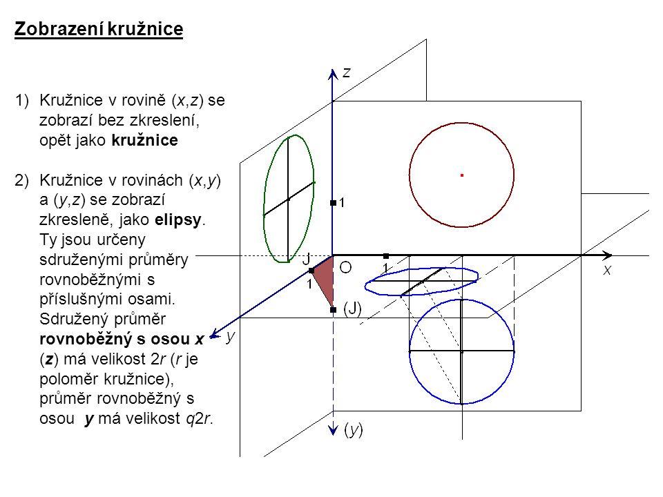 Zobrazení kružnice Kružnice v rovině (x,z) se zobrazí bez zkreslení, opět jako kružnice.