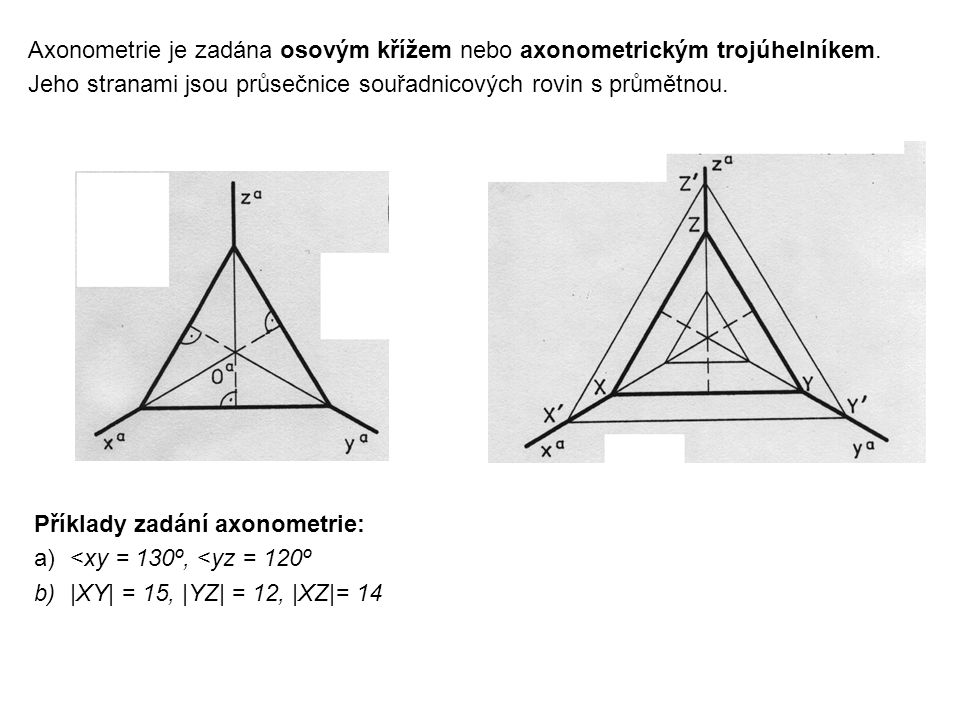 Axonometrie je zadána osovým křížem nebo axonometrickým trojúhelníkem.