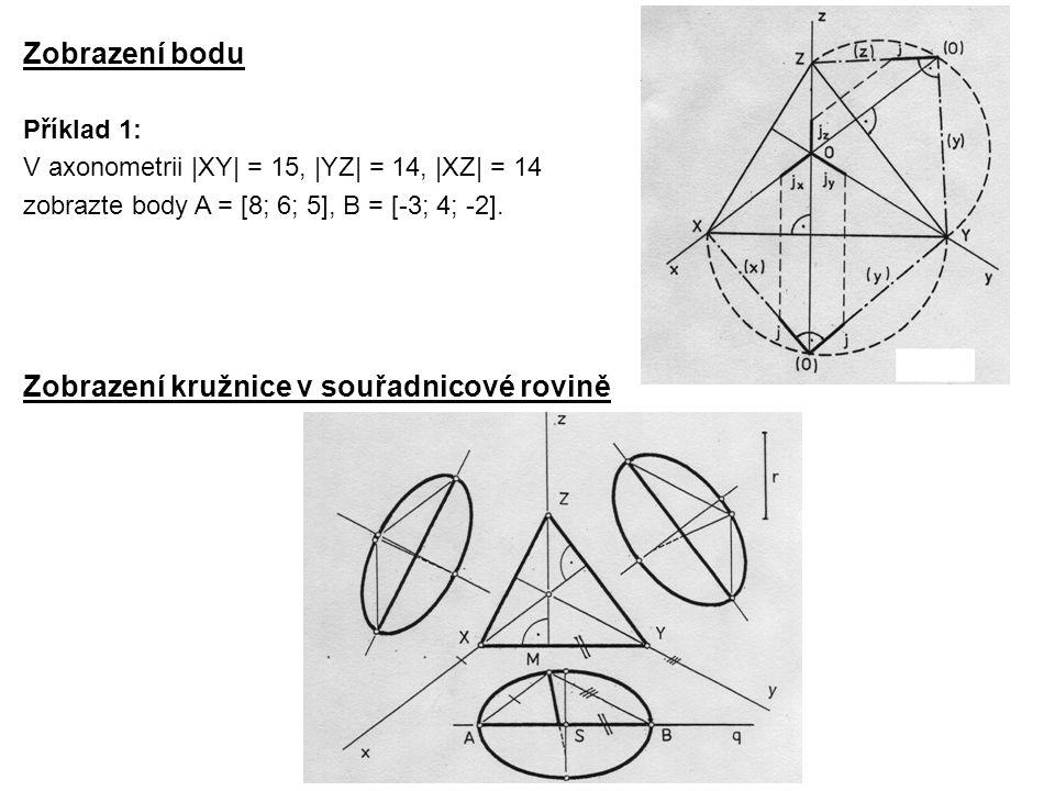 Zobrazení kružnice v souřadnicové rovině