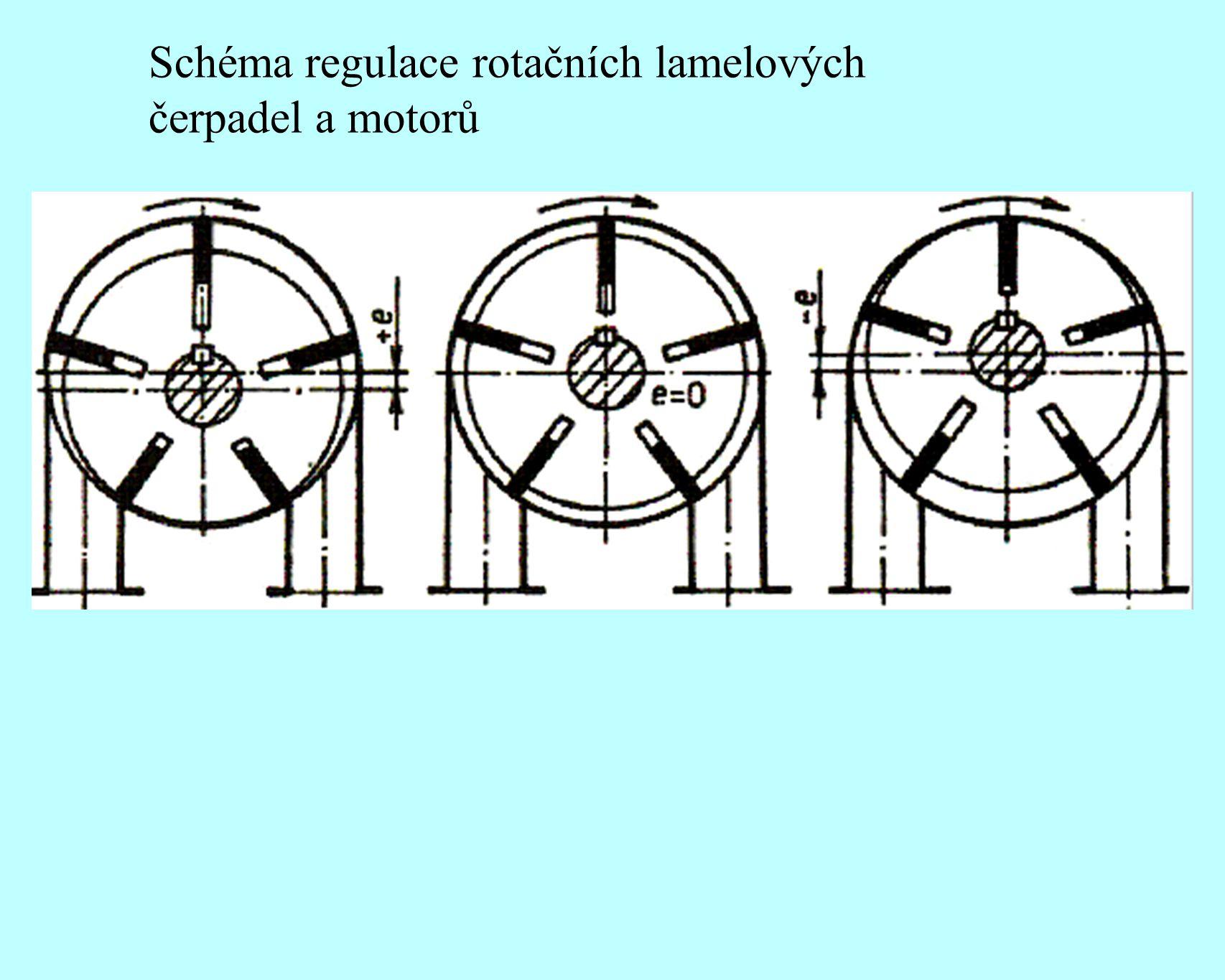 Schéma regulace rotačních lamelových