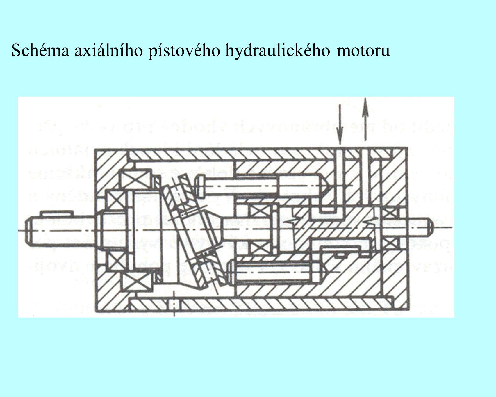 Schéma axiálního pístového hydraulického motoru