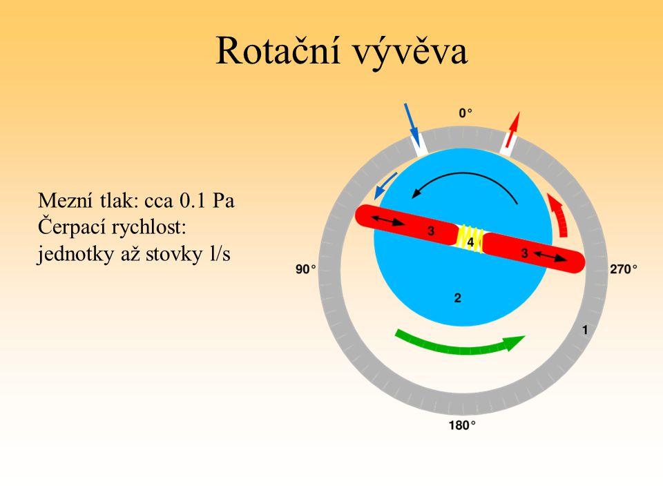 Rotační vývěva Mezní tlak: cca 0.1 Pa