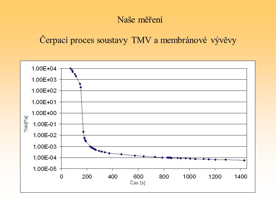 Čerpací proces soustavy TMV a membránové vývěvy