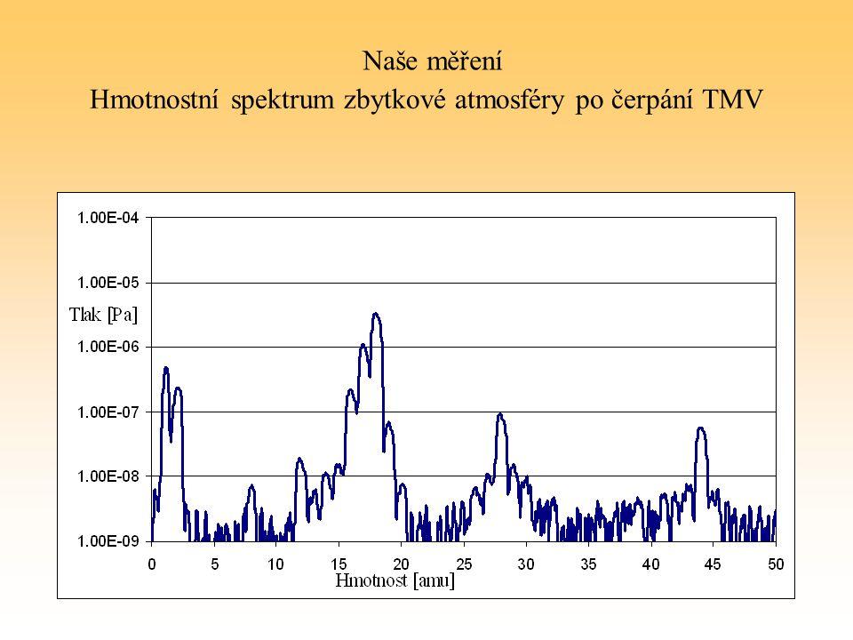 Hmotnostní spektrum zbytkové atmosféry po čerpání TMV