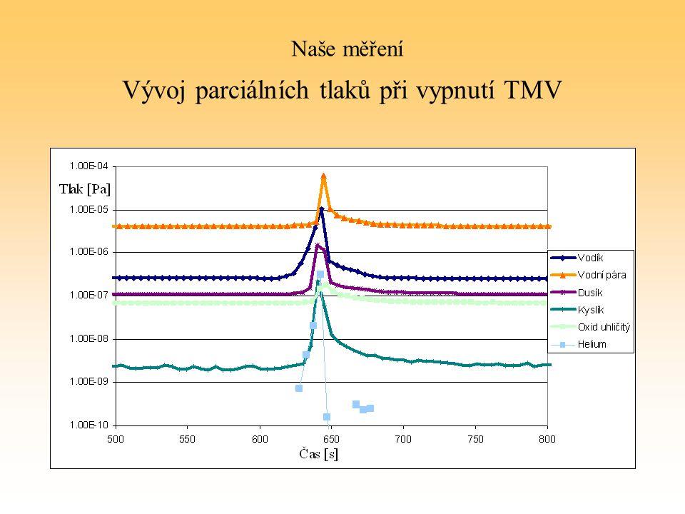 Vývoj parciálních tlaků při vypnutí TMV