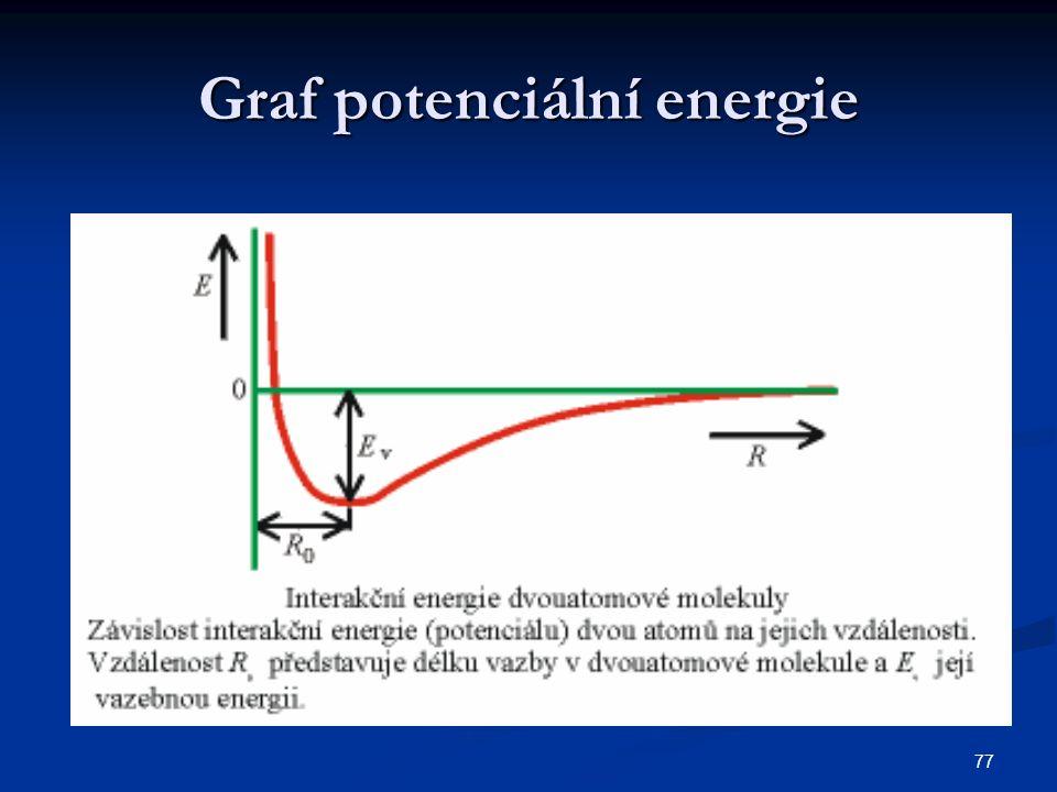 Graf potenciální energie
