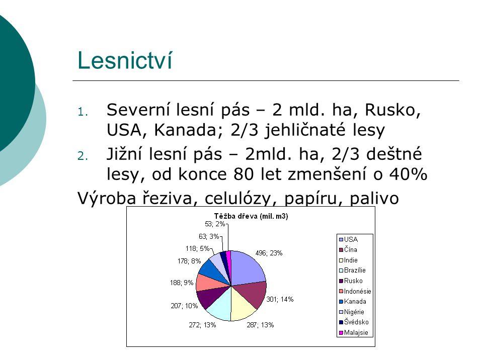 Lesnictví Severní lesní pás – 2 mld. ha, Rusko, USA, Kanada; 2/3 jehličnaté lesy.