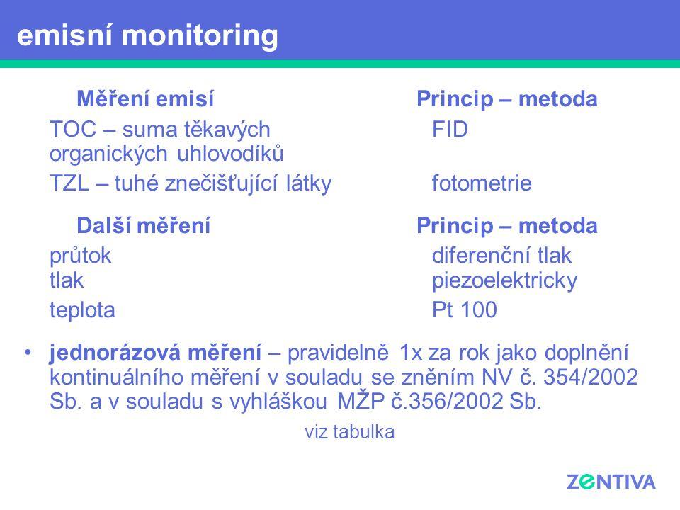 emisní monitoring Měření emisí Princip – metoda