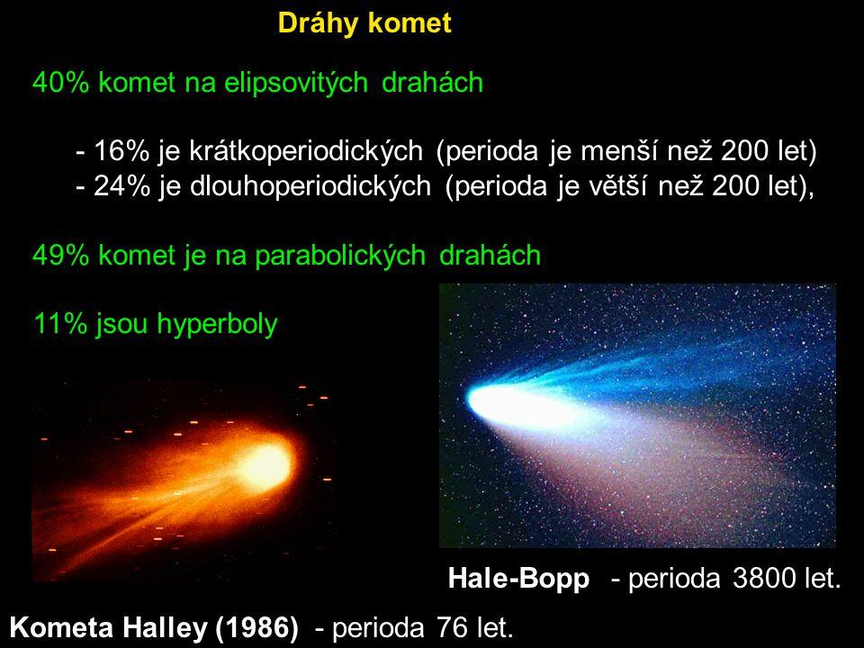 Dráhy komet 40% komet na elipsovitých drahách. - 16% je krátkoperiodických (perioda je menší než 200 let)