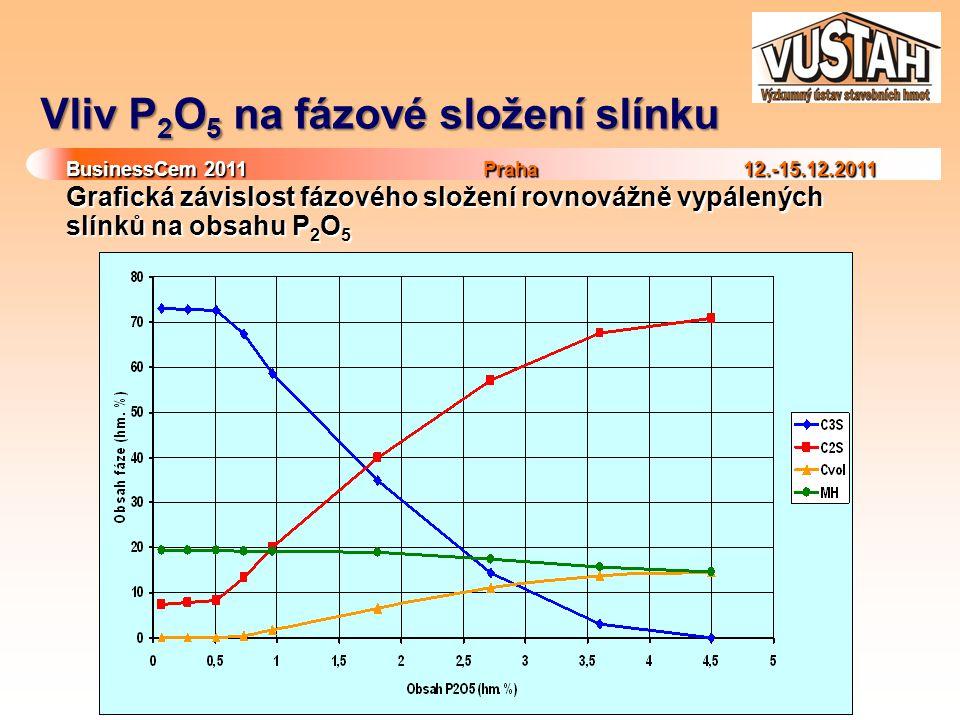 Vliv P2O5 na fázové složení slínku