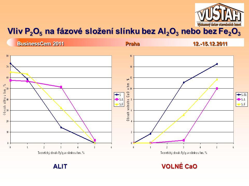 Vliv P2O5 na fázové složení slínku bez Al2O3 nebo bez Fe2O3