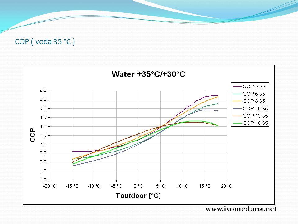 COP ( voda 35 °C ) www.ivomeduna.net
