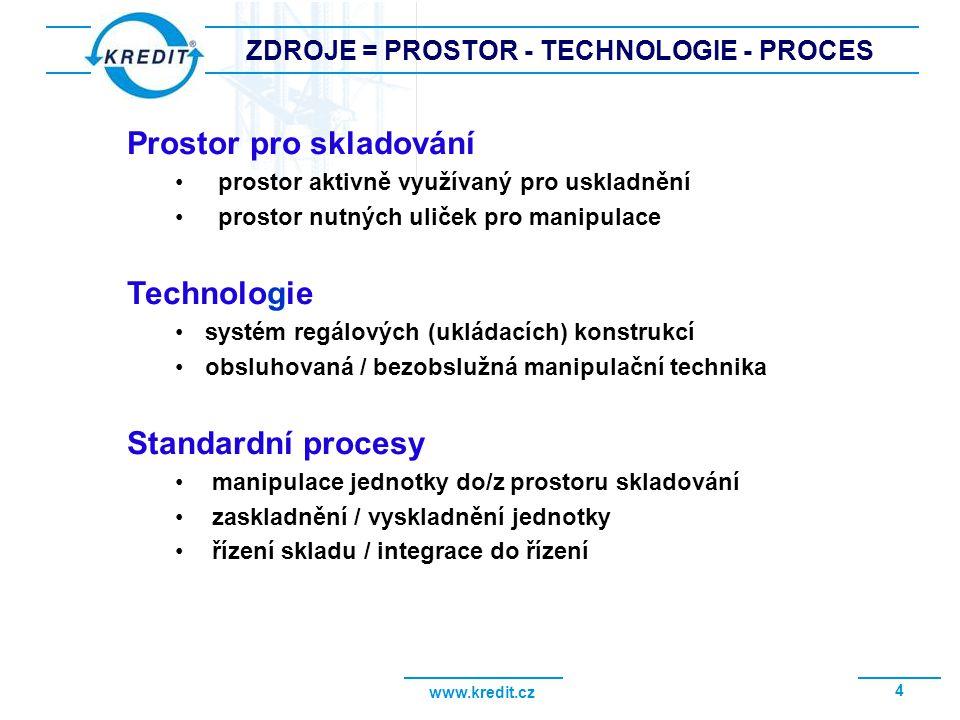ZDROJE = PROSTOR - TECHNOLOGIE - PROCES