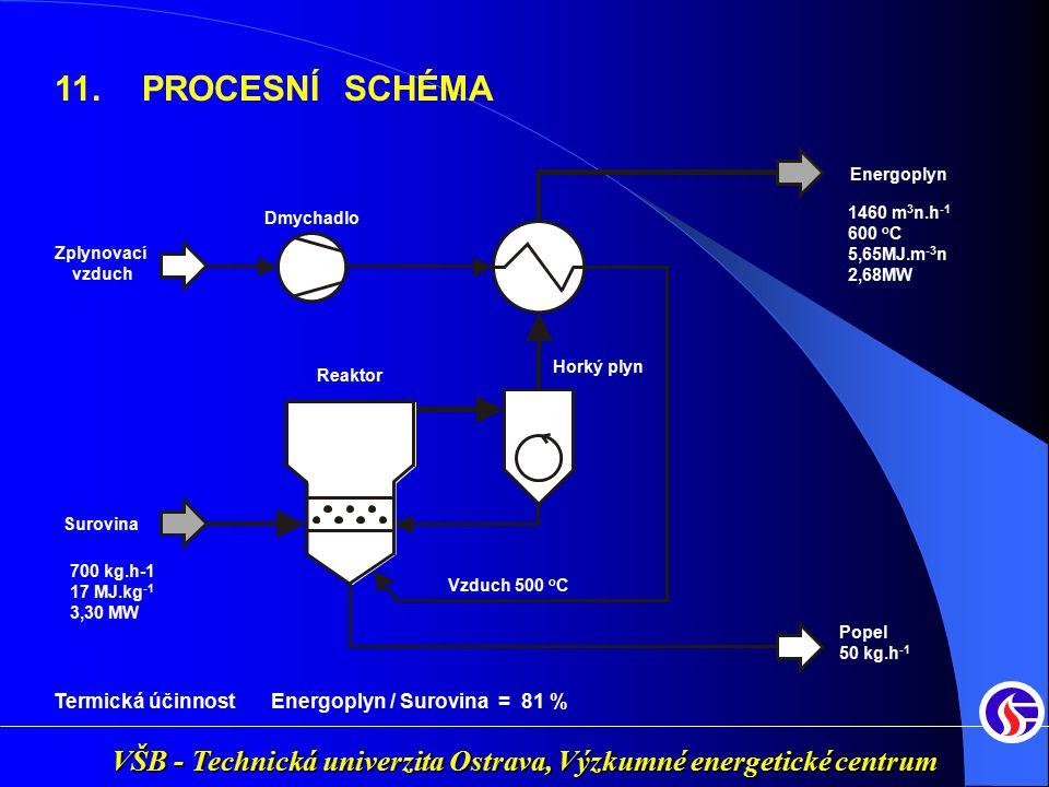 11. PROCESNÍ SCHÉMA Termická účinnost Energoplyn / Surovina = 81 %