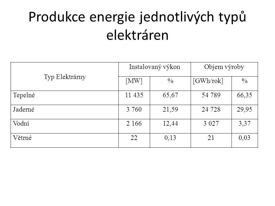 Produkce energie jednotlivých typů elektráren