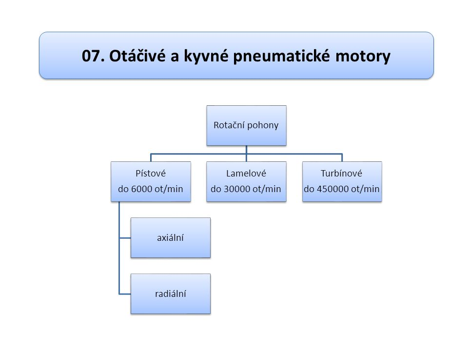 07. Otáčivé a kyvné pneumatické motory