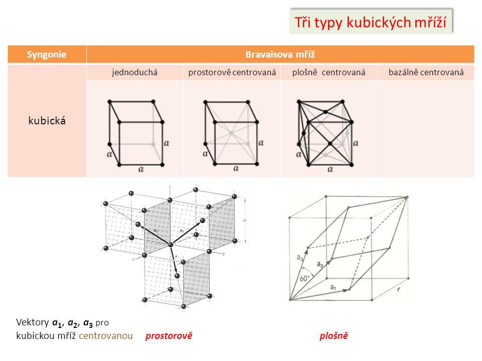Tři typy kubických mříží