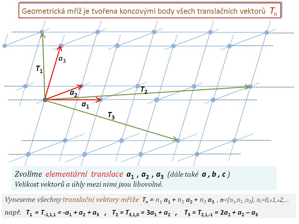 Zvolíme elementární translace a1 , a2 , a3 (dále také a , b , c )