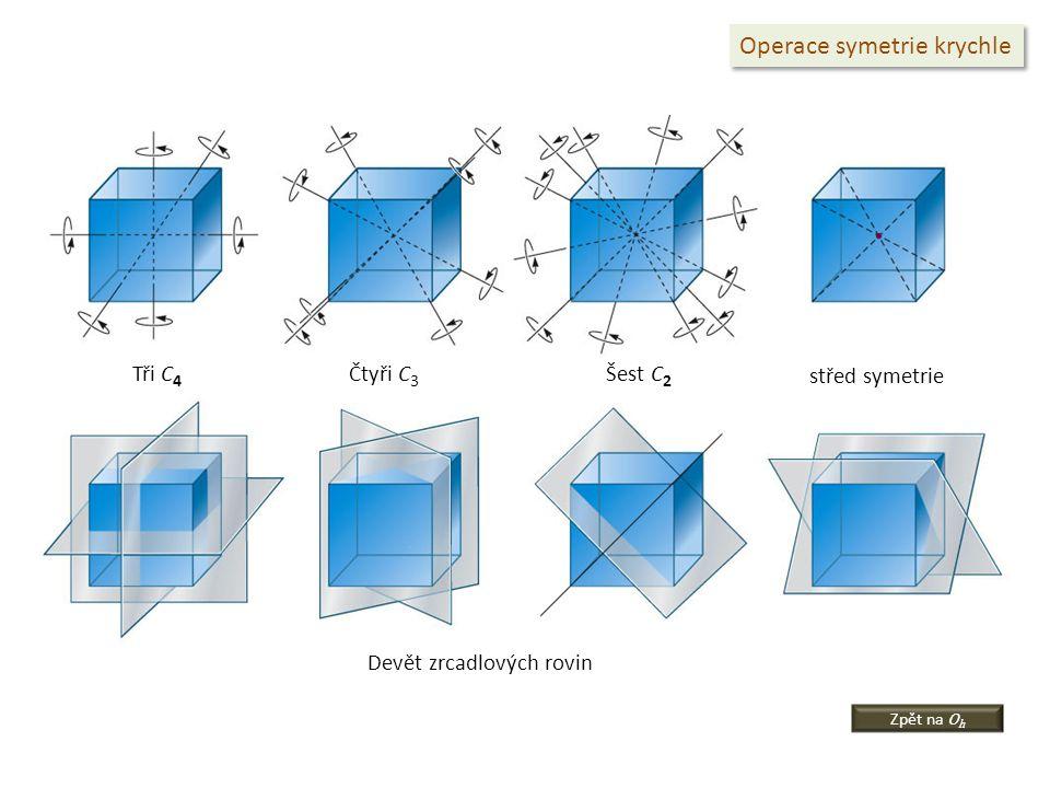 Operace symetrie krychle