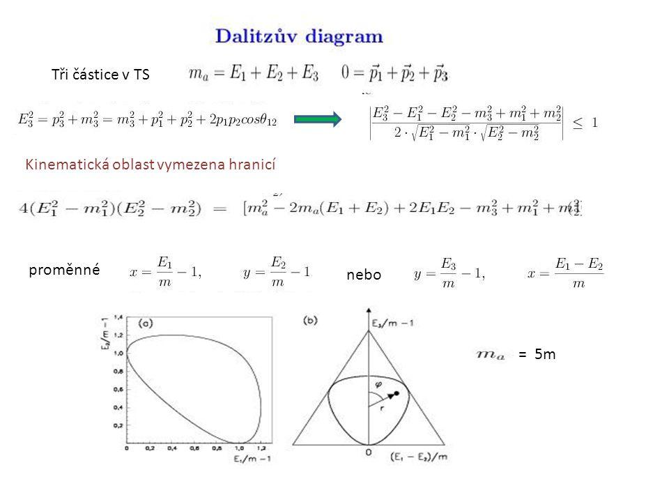 Tři částice v TS Kinematická oblast vymezena hranicí proměnné nebo = 5m